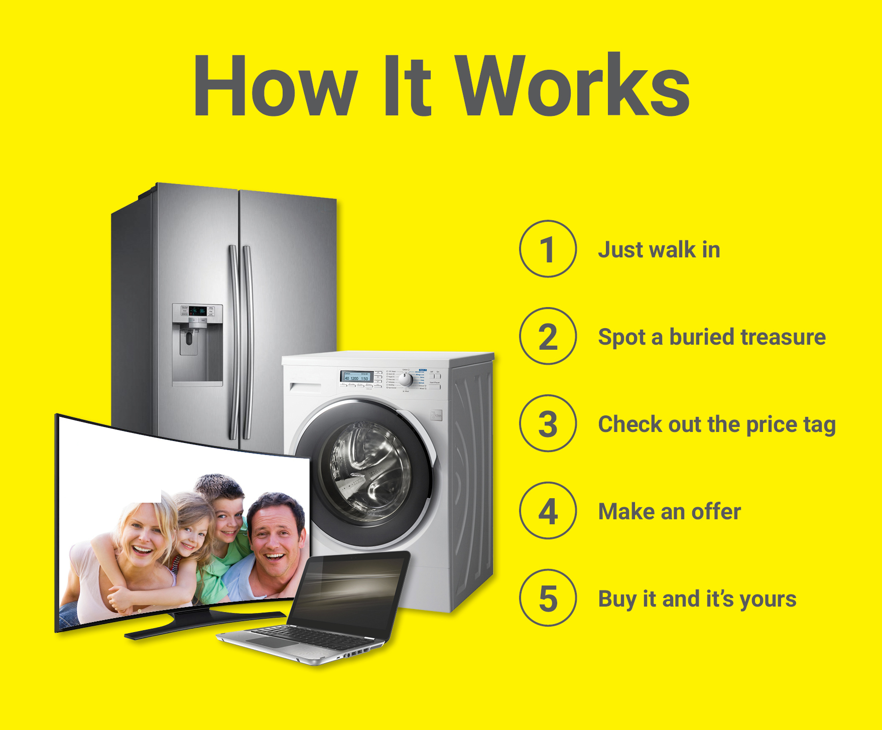 How it works, 1 walk-in 2 spot a treasure 3 check out the price tag 4 make an offer 5 buy it and it is yours. unless the buy behind you offers us five dollars more